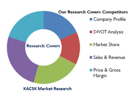Global Encoders Market report