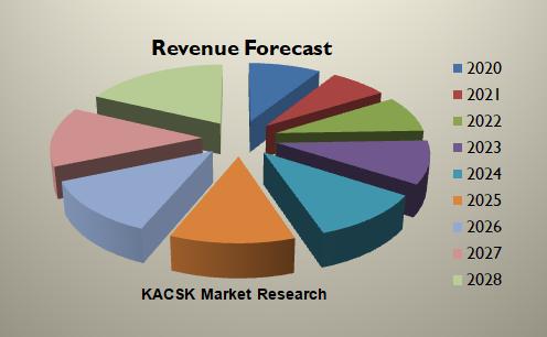 Global Active Optical Connectors Market report