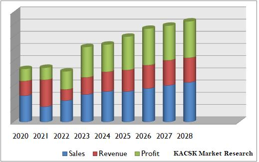 Global 3D Sensors Market report