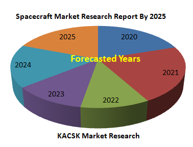 Spacecraft Market Research Report By 2025