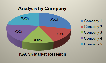 Global Antenna & Cable Analyzers Market report