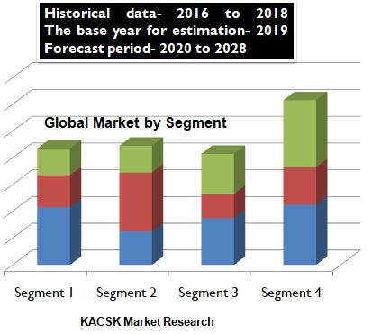 Aspartic Acid Market Size, Market Analysis & Forecasting 2020-2028