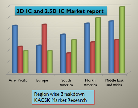 3D IC and 2.5D IC Market report