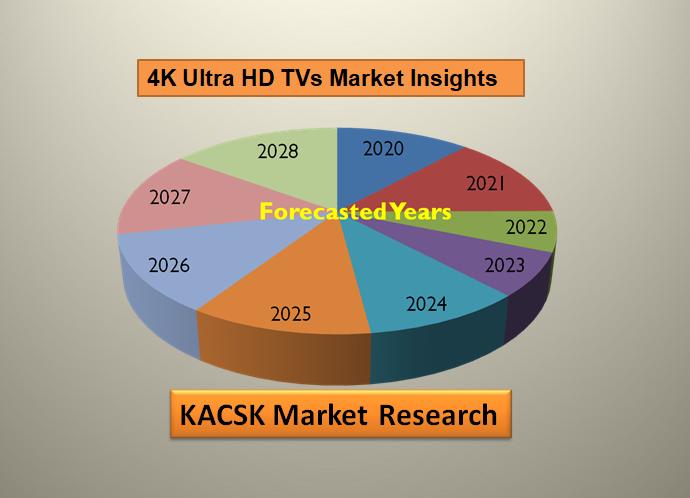 4K Ultra HD TVs Market Insights, SWOT analysis 2028