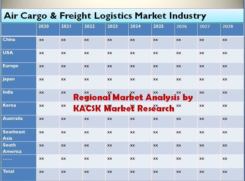 Air Cargo & Freight Logistics Market Industry