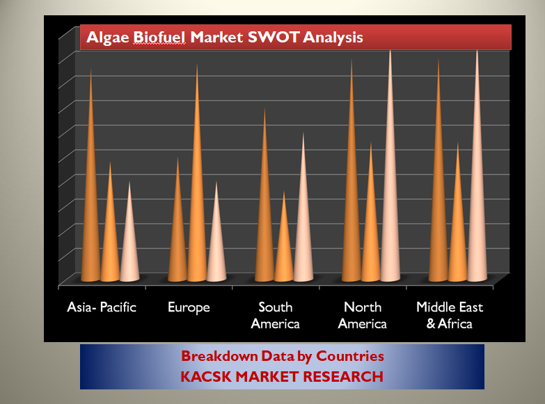 Algae Biofuel Market SWOT Analysis