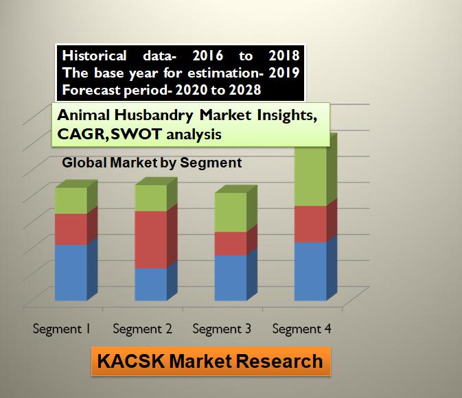 Animal Husbandry Market Insights, CAGR, SWOT analysis