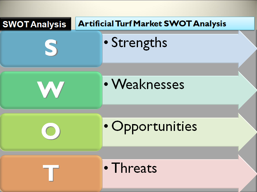 Artificial Turf Market SWOT Analysis