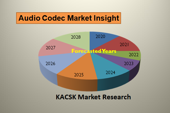 Audio Codec Market SWOT analysis