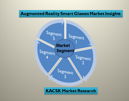 Augmented Reality Smart Glasses Market Insights