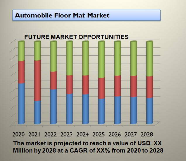 Automobile Floor Mat Market