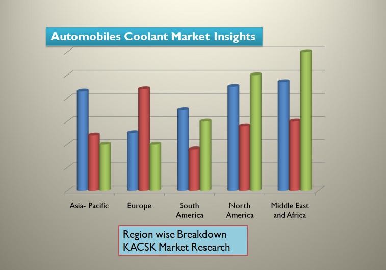 Automobiles Coolant Market Insights