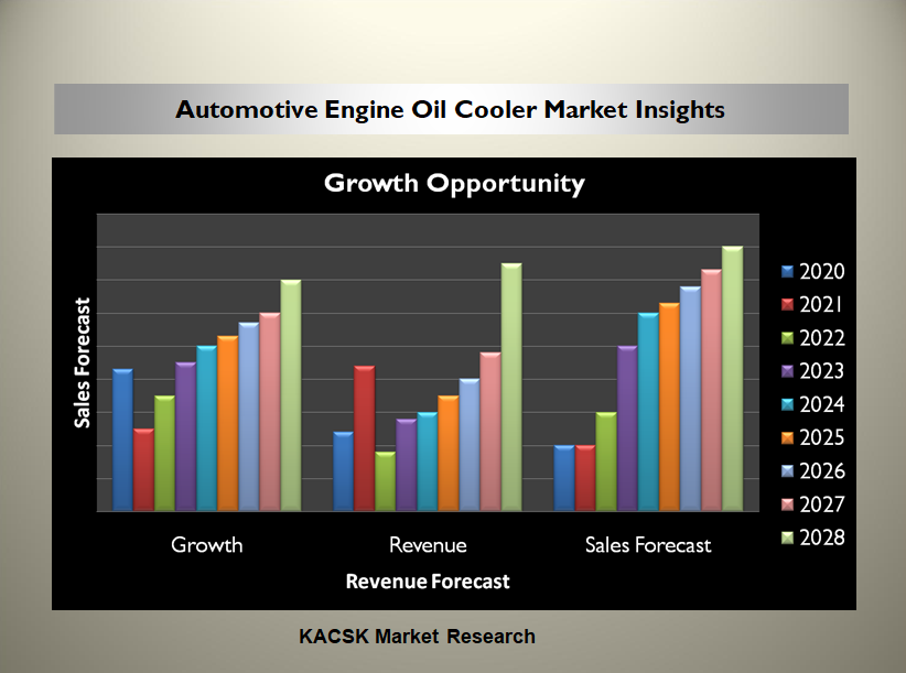 Automotive Engine Oil Cooler Market Insights