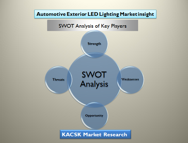 Automotive Exterior LED Lighting Market insight