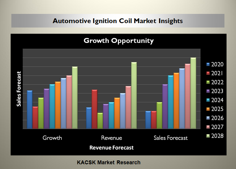 Automotive Ignition Coil Market Insights