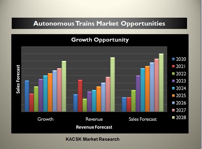 Autonomous Trains Market Opportunities
