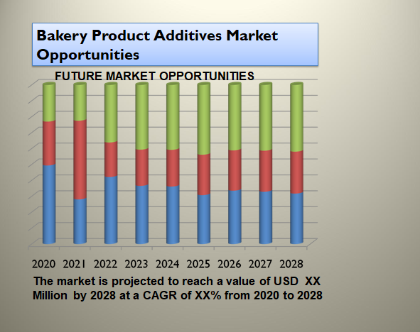 Bakery Product Additives Market Opportunities