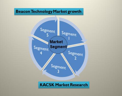 Beacon Technology Market growth