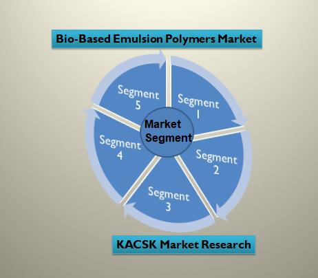 Bio-Based Emulsion Polymers Market