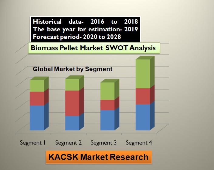 Biomass Pellet Market SWOT Analysis