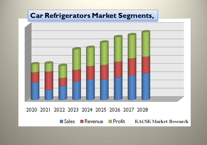 Car Refrigerators Market Segments,