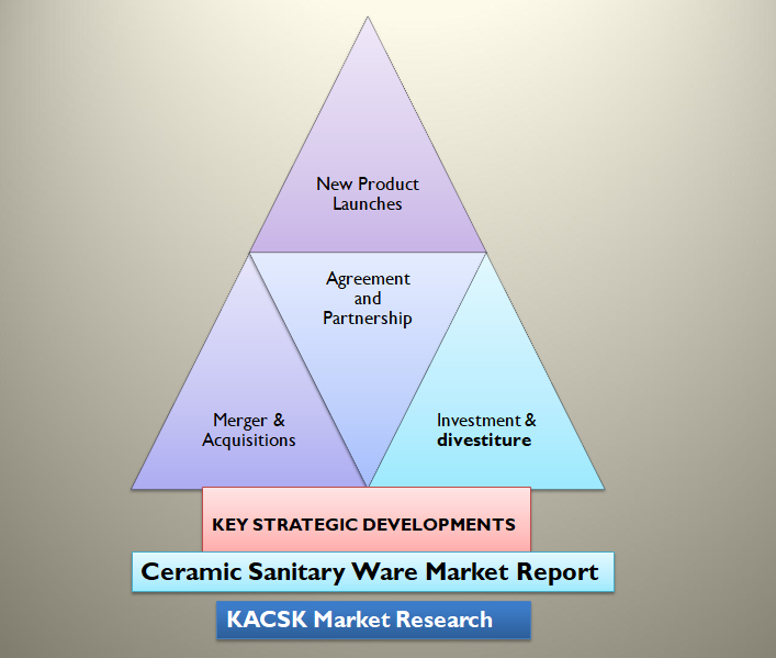 Ceramic Sanitary Ware Market Report
