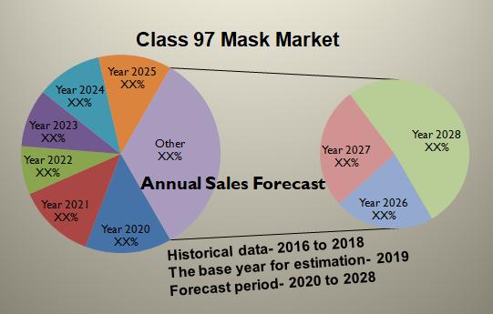 Class 97 Mask Market