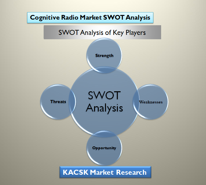 Cognitive Radio Market SWOT Analysis