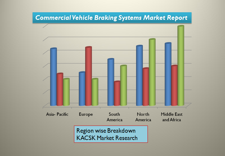 Commercial Vehicle Braking Systems Market Report