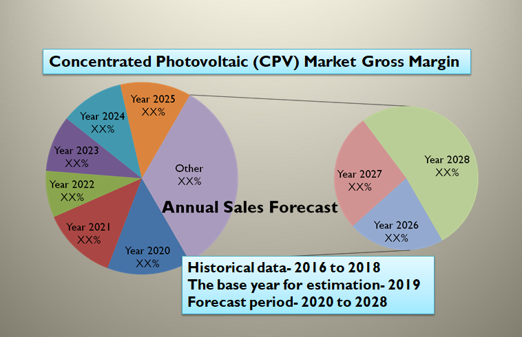 Concentrated Photovoltaic (CPV) Market Gross Margin