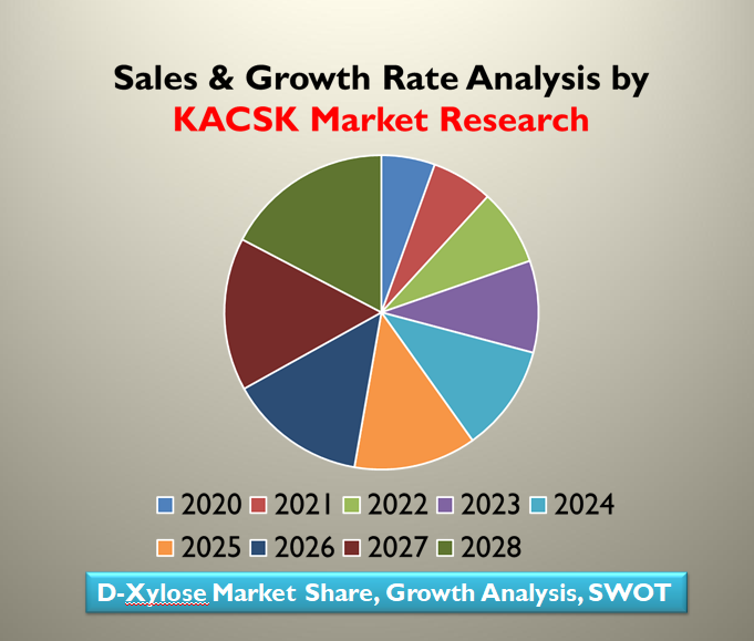 D-Xylose Market Share, Growth Analysis, SWOT