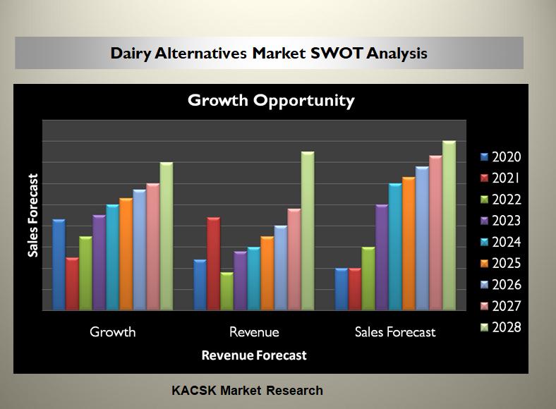 Dairy Alternatives Market SWOT Analysis