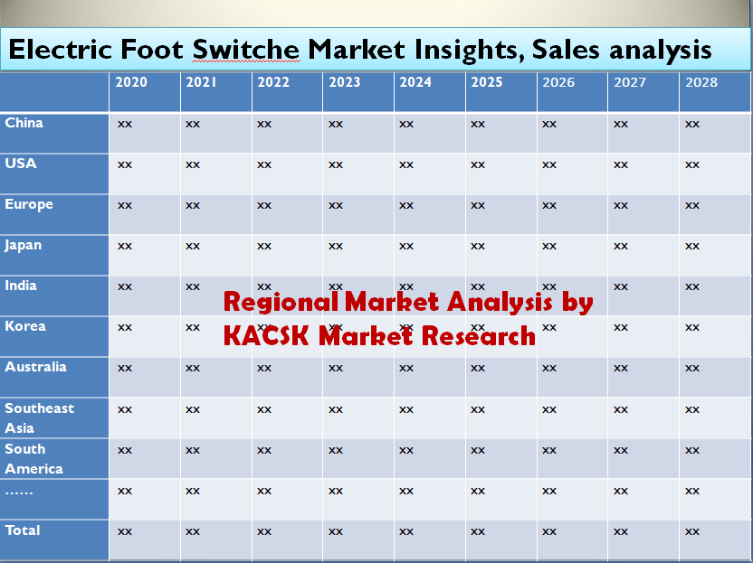 Electric Foot Switche Market Insights, Sales analysis