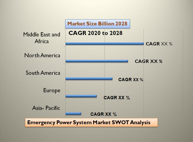 Emergency Power System Market SWOT Analysis