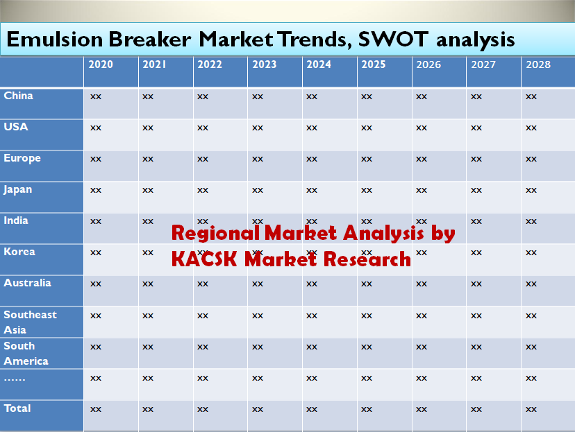Emulsion Breaker Market Trends, SWOT analysis