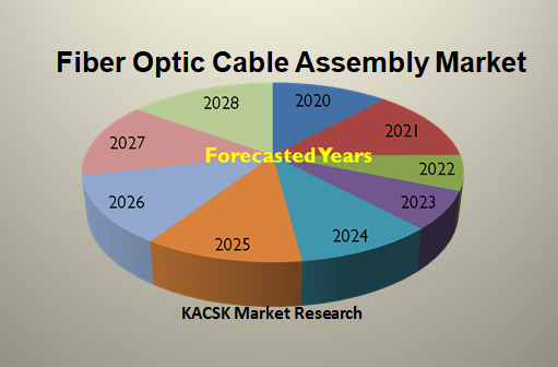 Fiber Optic Cable Assembly Market