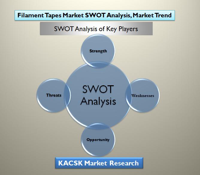 Filament Tapes Market SWOT Analysis, Market Trend