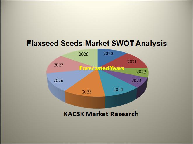 Flaxseed Seeds Market SWOT Analysis