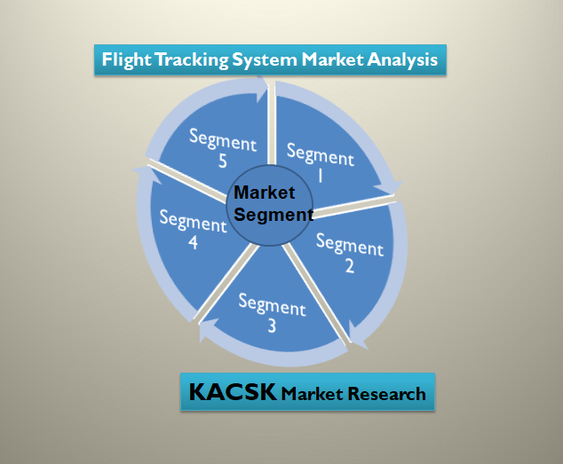 Flight Tracking System Market Analysis