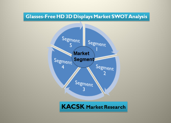 Glasses-Free HD 3D Displays Market SWOT Analysis