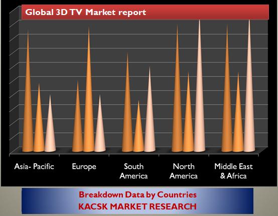 cGlobal 3D TV Market report