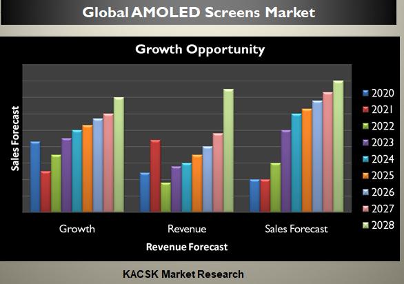 Global AMOLED Screens Market