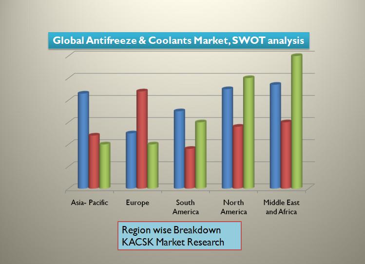 Global Antifreeze & Coolants Market, SWOT analysis