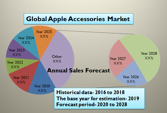 Global Apple Accessories Market