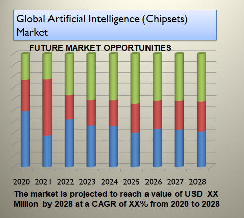 Global Artificial Intelligence (Chipsets) Market
