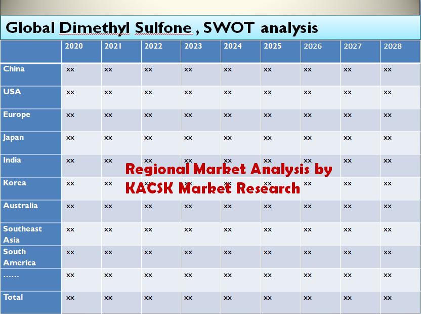 Global Dimethyl Sulfone Market Share, SWOT analysis