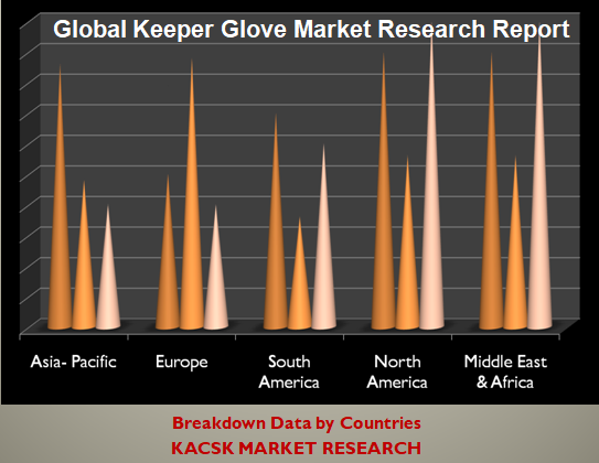 Global Keeper Glove Market Research Report