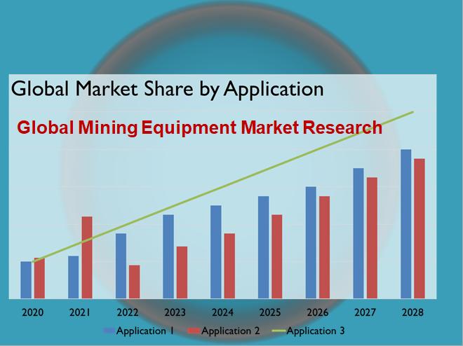 Global Mining Equipment Market Research
