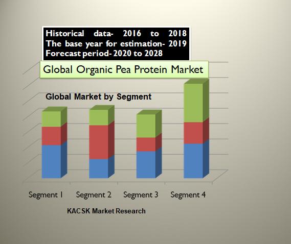 Global Organic Pea Protein Market