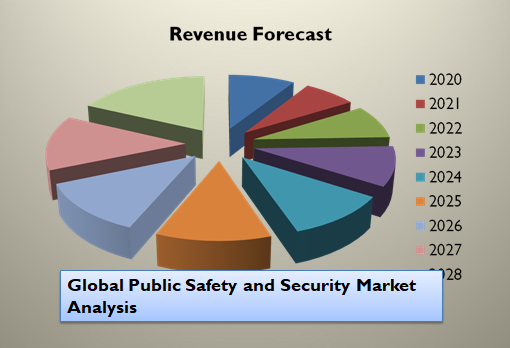 Global Public Safety and Security Market Analysis